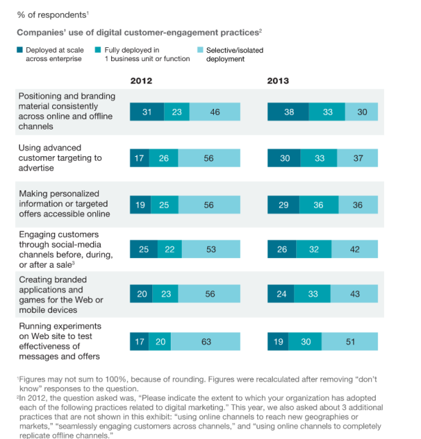 McKinsey Digital Marketing Survey Results